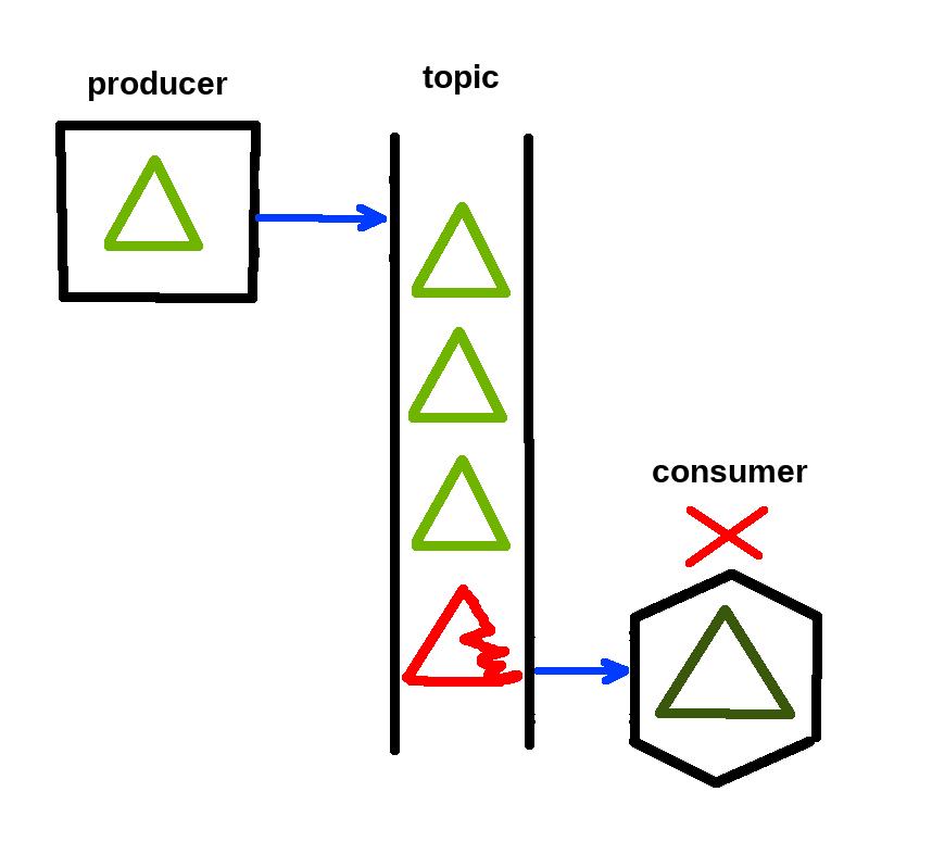 kafka consumer schema